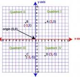 دستگاه مختصات و معادله خط