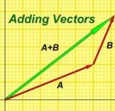 آموزش بردارها در فیزیک ، برآیند نیروها در فیزیک ، کمیت های نرده ای و برداری