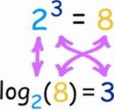آموزش لگاریتم به زبان ساده – فصل ۵ ریاضی ۱۱ تجربی و فصل ۳ حسابان یازدهم
